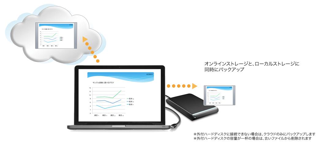 外付けHDDにもデータのバックアップが可能