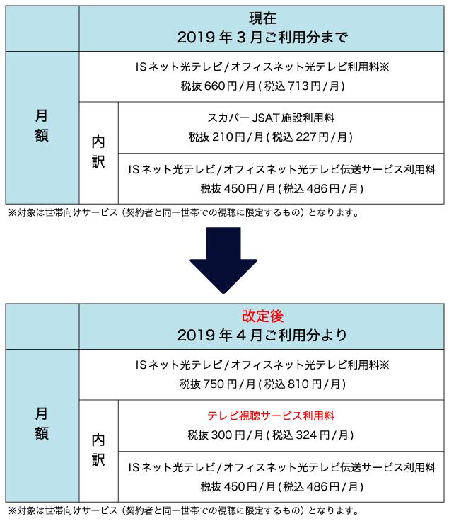 ISネット光テレビ/オフィスネット光テレビ利用料の一部改定等について